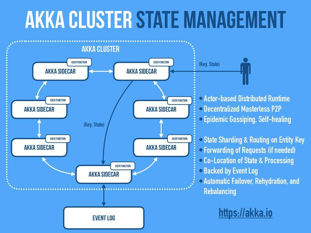 Akka Cluster state management Akka Sidecar Akka...
