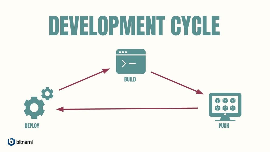 DEVELOPMENT CYCLE BUILD DEPLOY PUSH