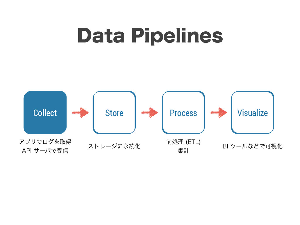 "Collect Process Visualize Store ΞϓϦͰϩάΛऔಘ ""1*..."