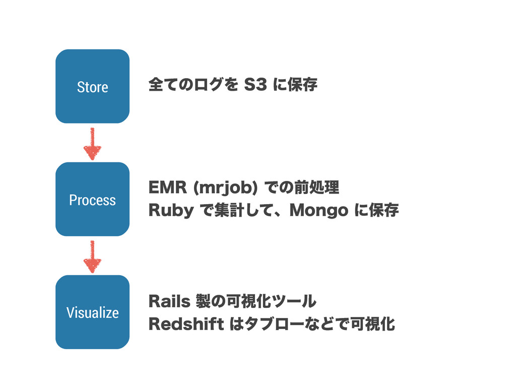 Process Visualize Store શͯͷϩάΛ4ʹอଘ &.3 NSKP...