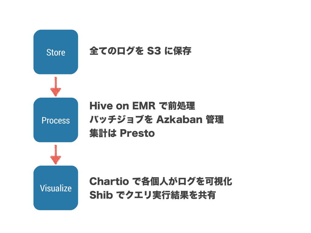 Process Visualize Store શͯͷϩάΛ4ʹอଘ )JWFPO&...