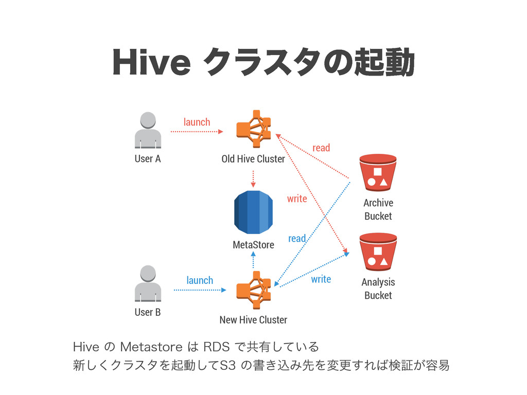 )JWFΫϥελͷىಈ Old Hive Cluster New Hive Cluster ...