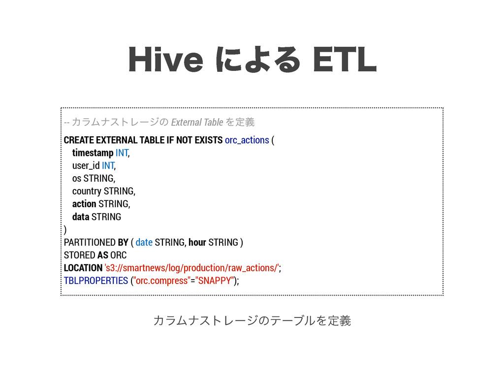 )JWFʹΑΔ&5- -- ΧϥϜφετϨʔδͷ External Table Λఆٛ C...