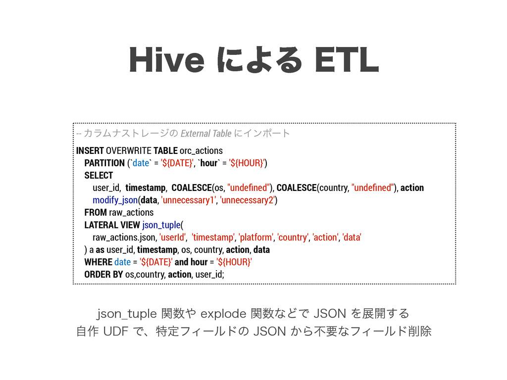 -- ΧϥϜφετϨʔδͷ External Table ʹΠϯϙʔτ INSERT OVER...