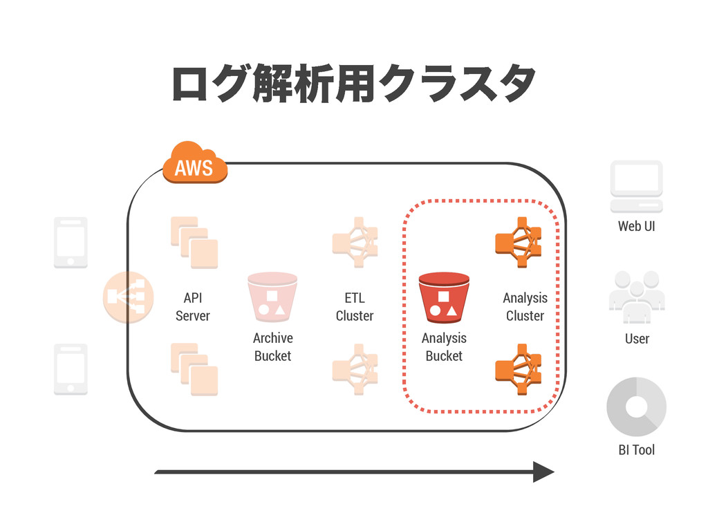 API Server Archive Bucket Analysis Bucket ETL C...