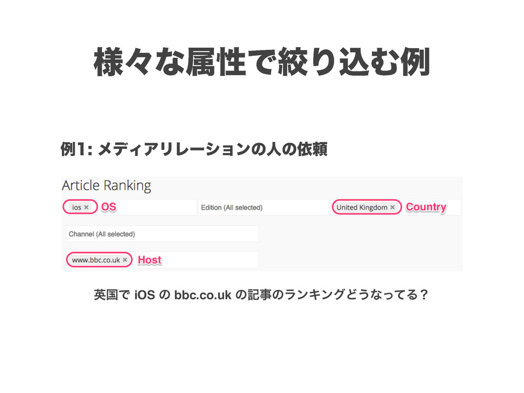 ༷ʑͳଐੑͰߜΓࠐΉྫ ӳࠃͰ iOS ͷ bbc.co.uk ͷهͷϥϯΩϯάͲ͏ͳͬͯΔ...