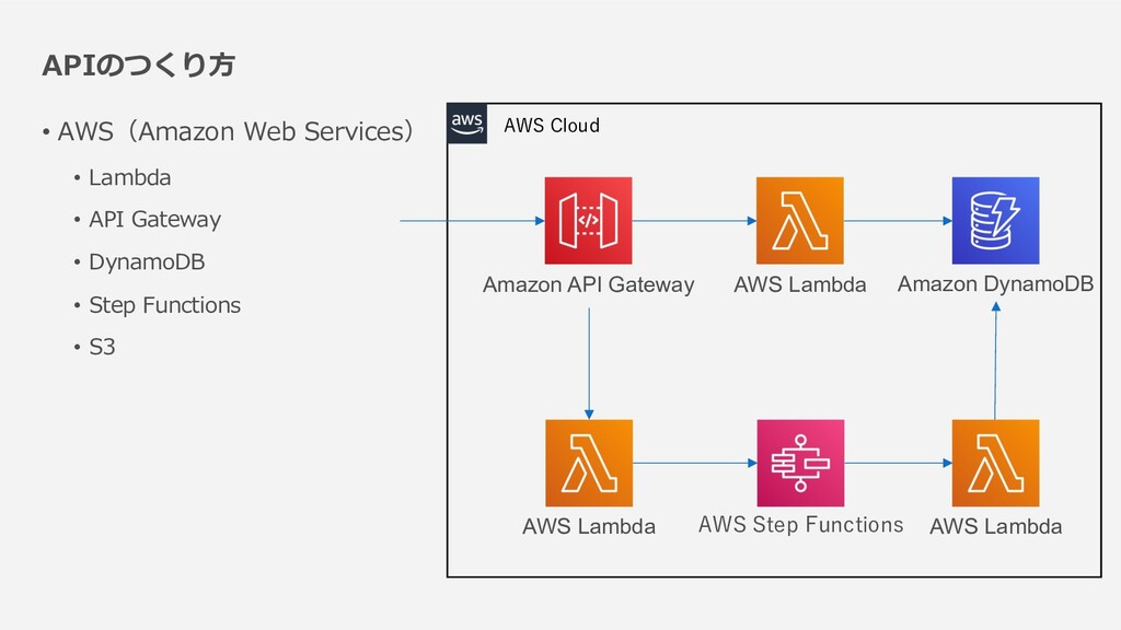 APIのつくり⽅ • AWS(Amazon Web Services) • Lambda • ...