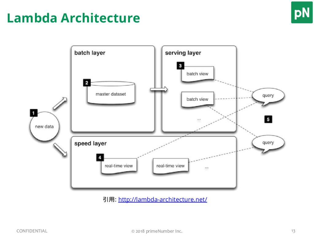 Lambda Architecture 13 CONFIDENTIAL © 2018 prim...