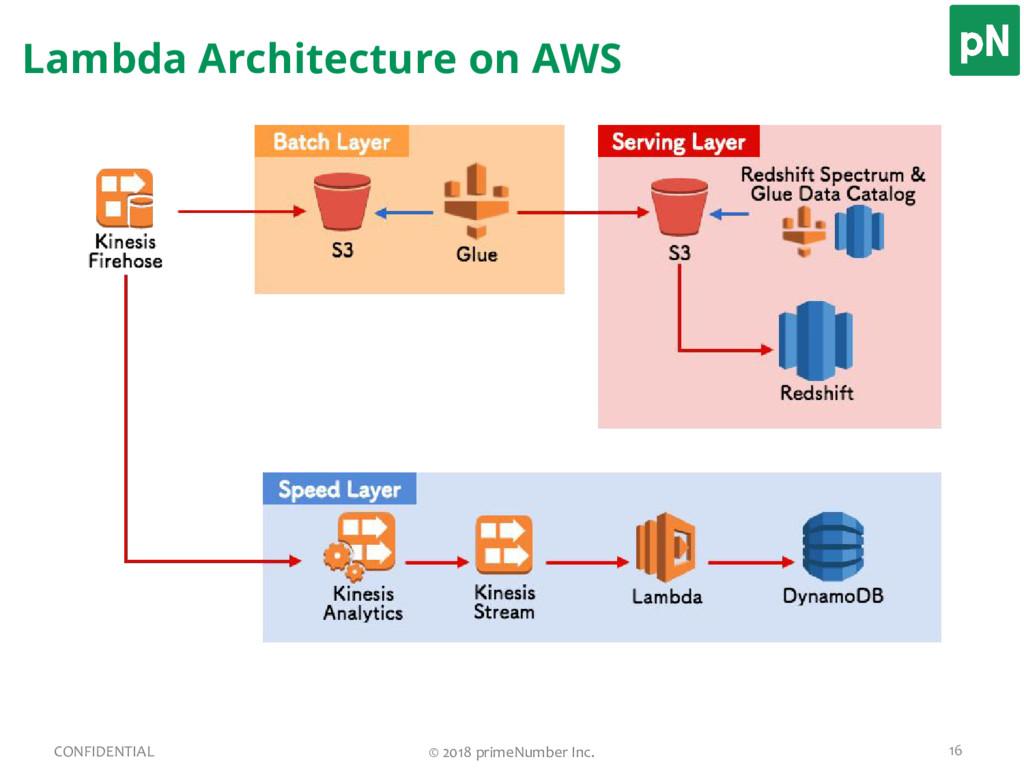 Lambda Architecture on AWS 16 CONFIDENTIAL © 20...