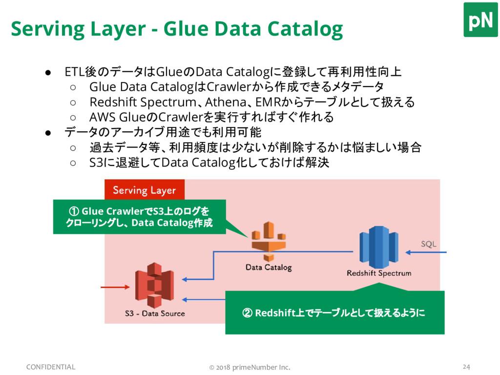 Serving Layer - Glue Data Catalog 24 CONFIDENTI...