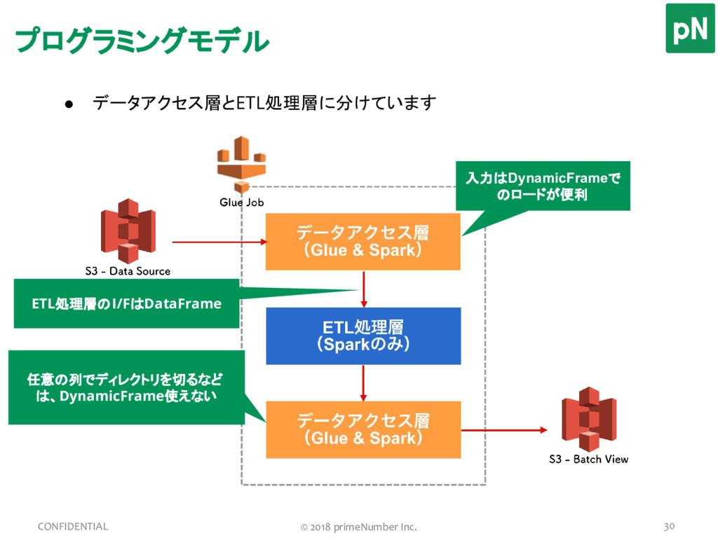 ● データアクセス層とETL処理層に分けています プログラミングモデル 30 CONFIDEN...