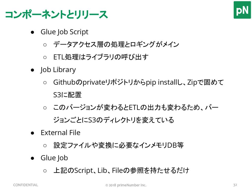● Glue Job Script ○ データアクセス層の処理とロギングがメイン ○ ETL処...