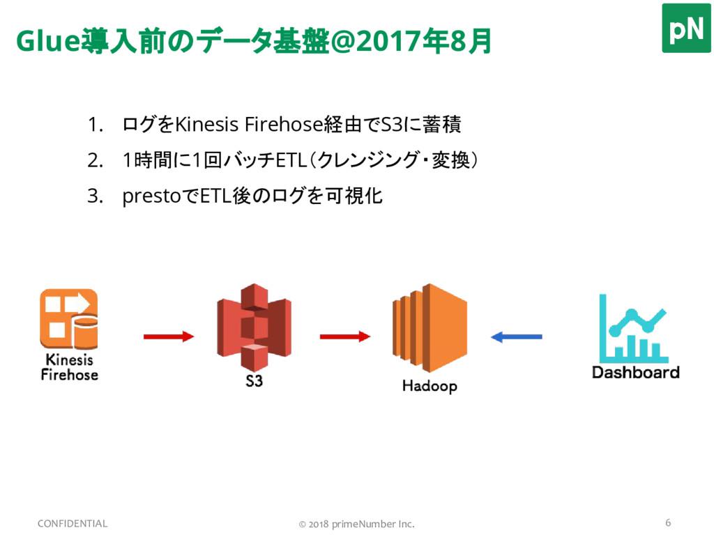 1. ログをKinesis Firehose経由でS3に蓄積 2. 1時間に1回バッチETL(...