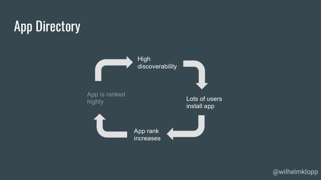 App Directory @wilhelmklopp High discoverabilit...