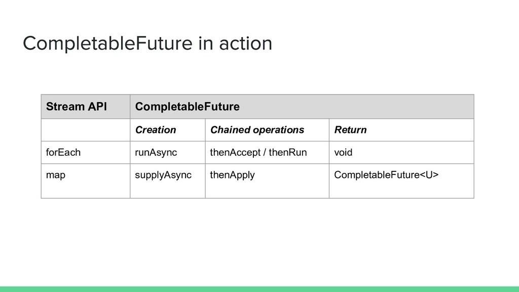 Stream API CompletableFuture Creation Chained o...