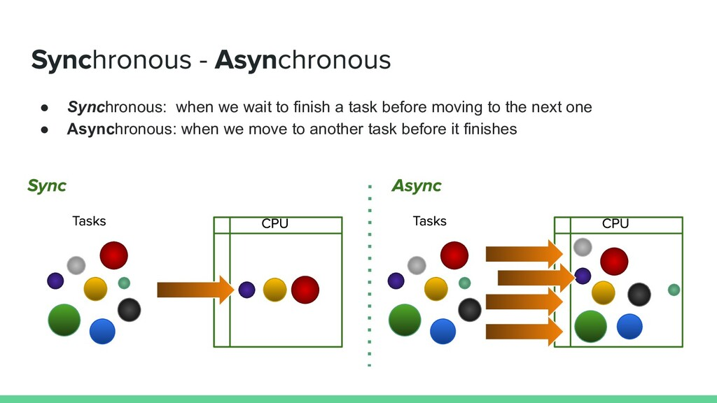 ● Synchronous: when we wait to finish a task be...