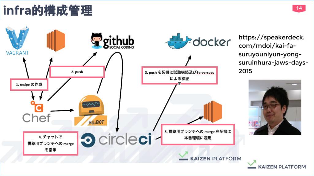 14 infra的構成管理 https://speakerdeck. com/mdoi/kai...