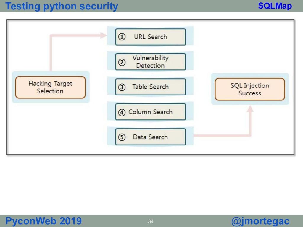 Testing python security PyconWeb 2019 34 @jmort...