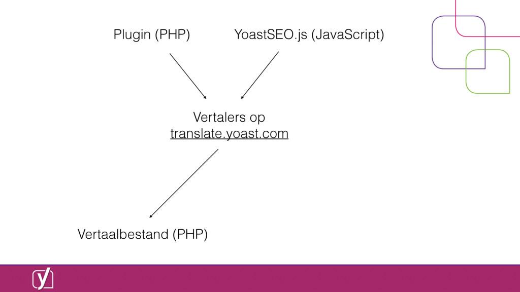 Plugin (PHP) Vertalers op translate.yoast.com Y...