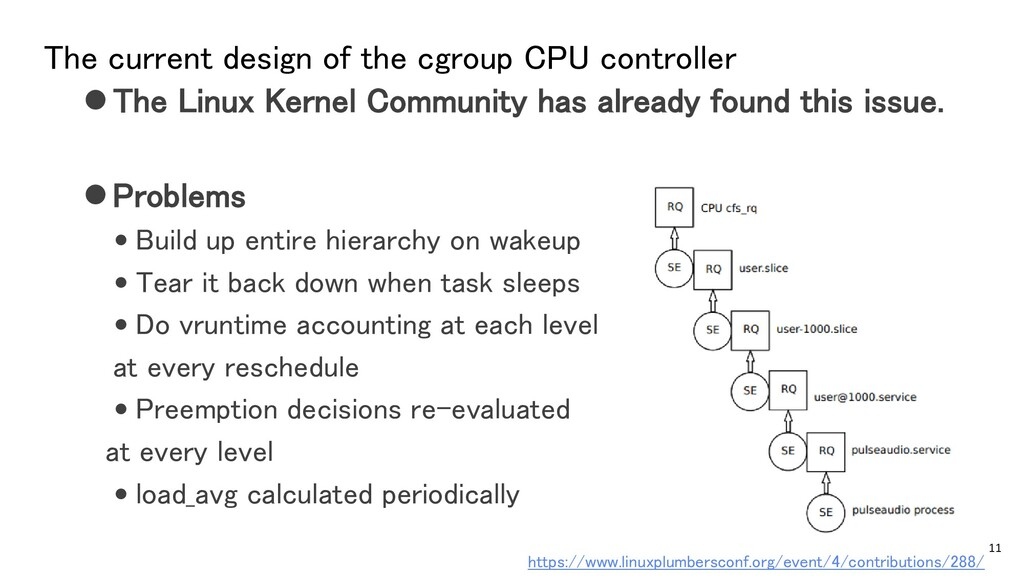 The current design of the cgroup CPU controller...