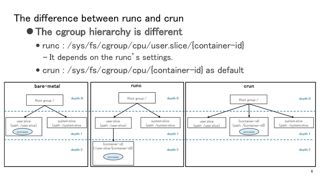 The difference between runc and crun ⚫The cgrou...
