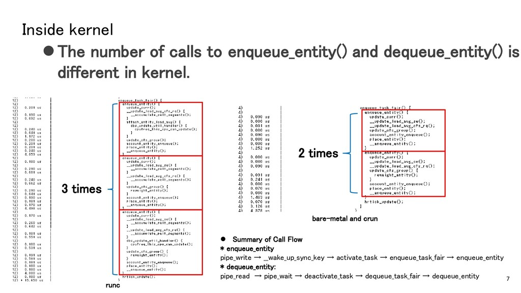 Inside kernel ⚫The number of calls to enqueue_e...