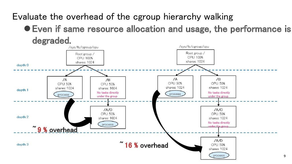 Evaluate the overhead of the cgroup hierarchy w...