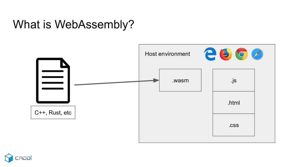 Host environment What is WebAssembly? C++, Rust...
