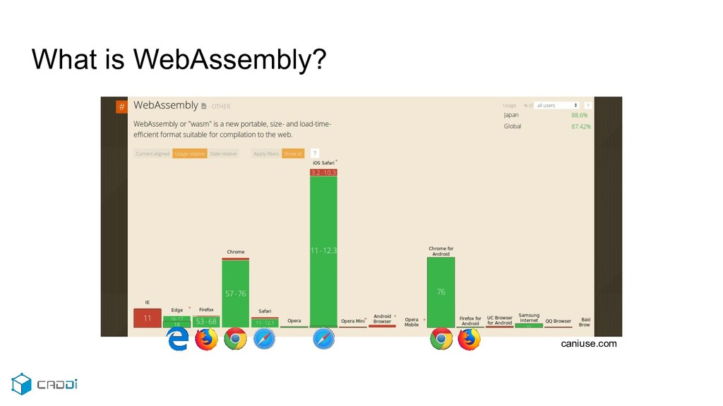 What is WebAssembly? caniuse.com