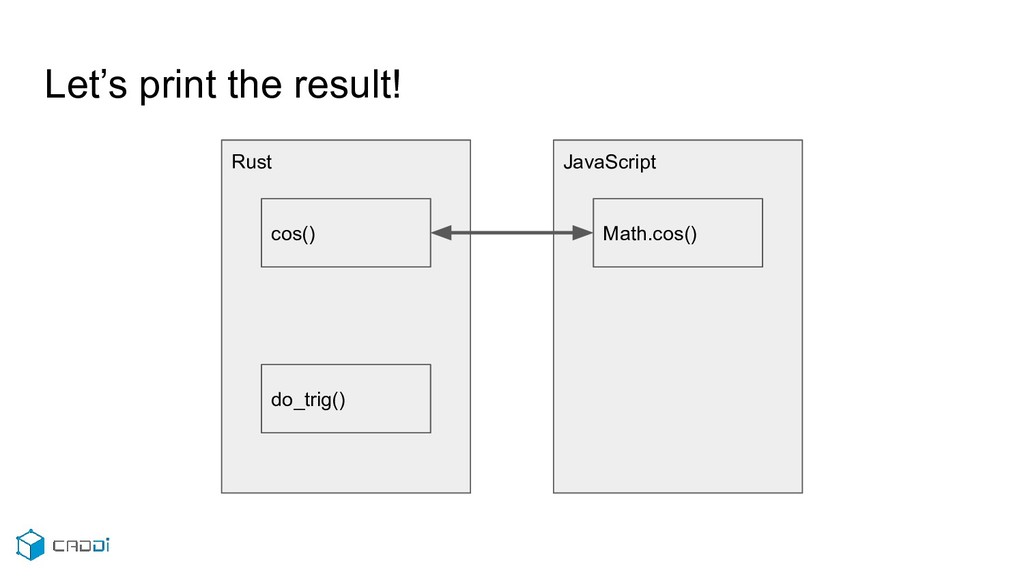 Let's print the result! JavaScript Math.cos() R...