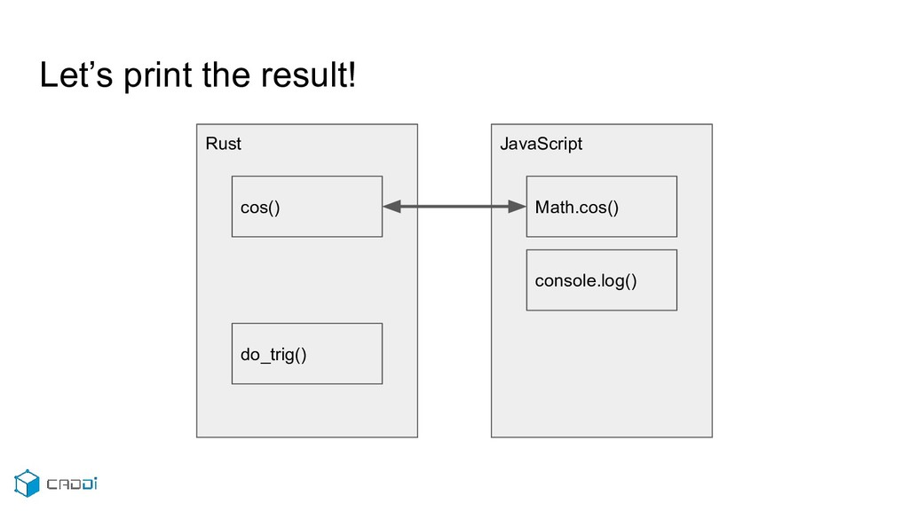 Let's print the result! JavaScript Math.cos() c...