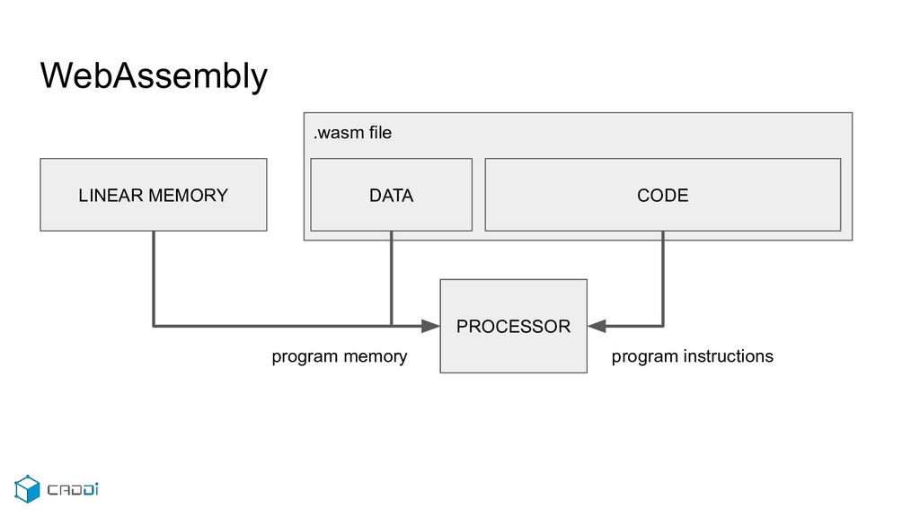 .wasm file WebAssembly DATA CODE LINEAR MEMORY ...