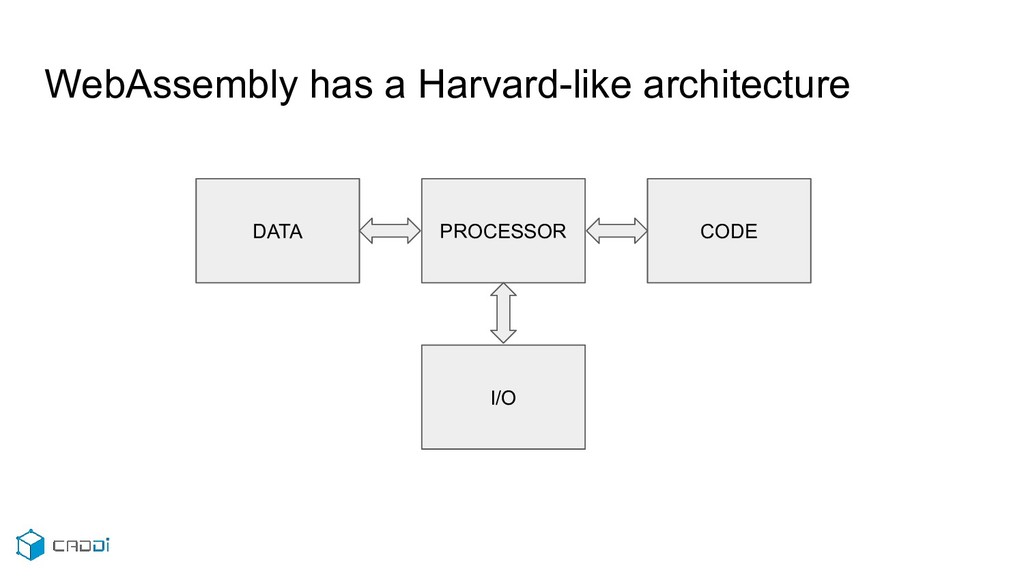 WebAssembly has a Harvard-like architecture DAT...