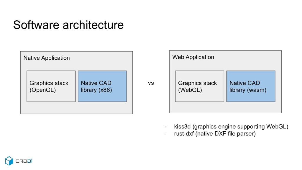 Software architecture Native Application Native...