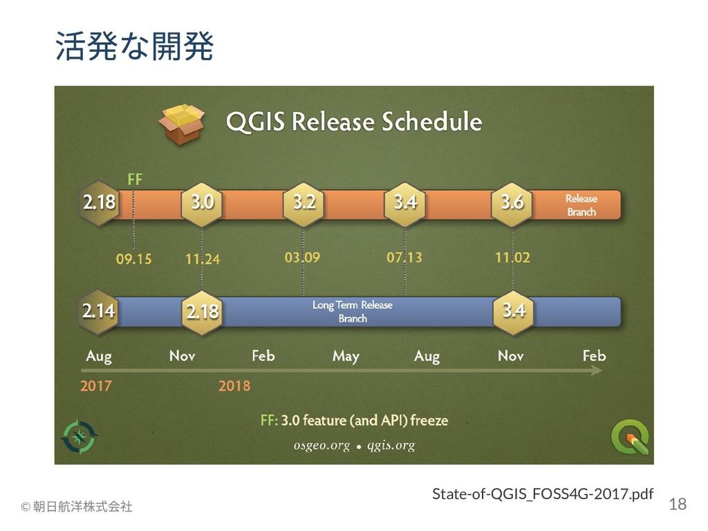 State-of-QGIS_FOSS4G-2017.pdf 活発な開発 © 朝日航洋株式会社 ...