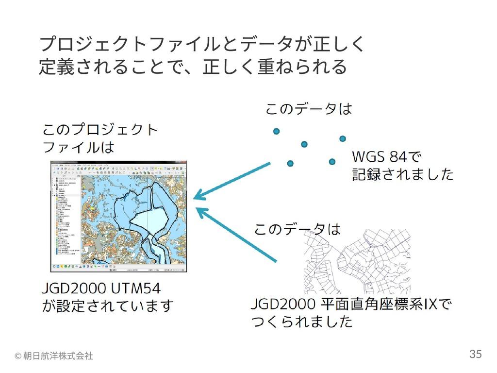 プロジェクトファイルとデータが正しく 定義されることで、正しく重ねられる © 朝日航洋株式会社...