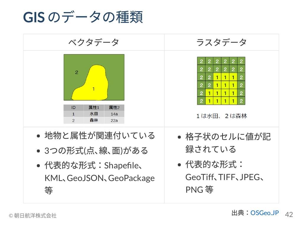 出典:OSGeo.JP GIS のデータの種類 ベクタデータ ラスタデータ 地物と属性が関連付...