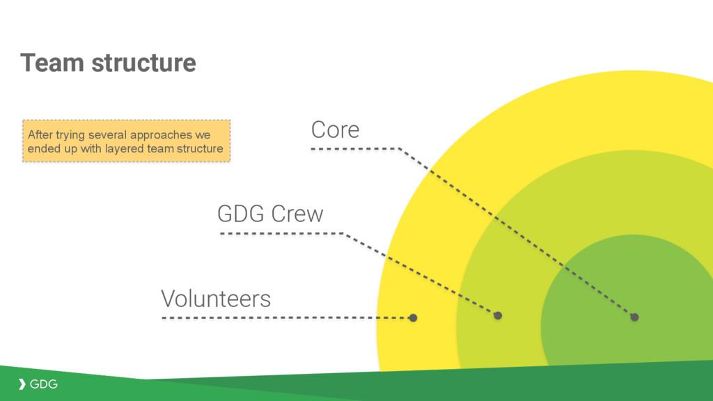 Team structure Core GDG Crew Volunteers After t...