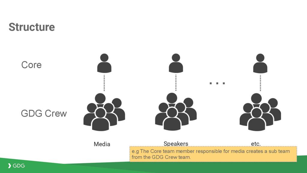 Structure Core Media Speakers etc. GDG Crew … e...