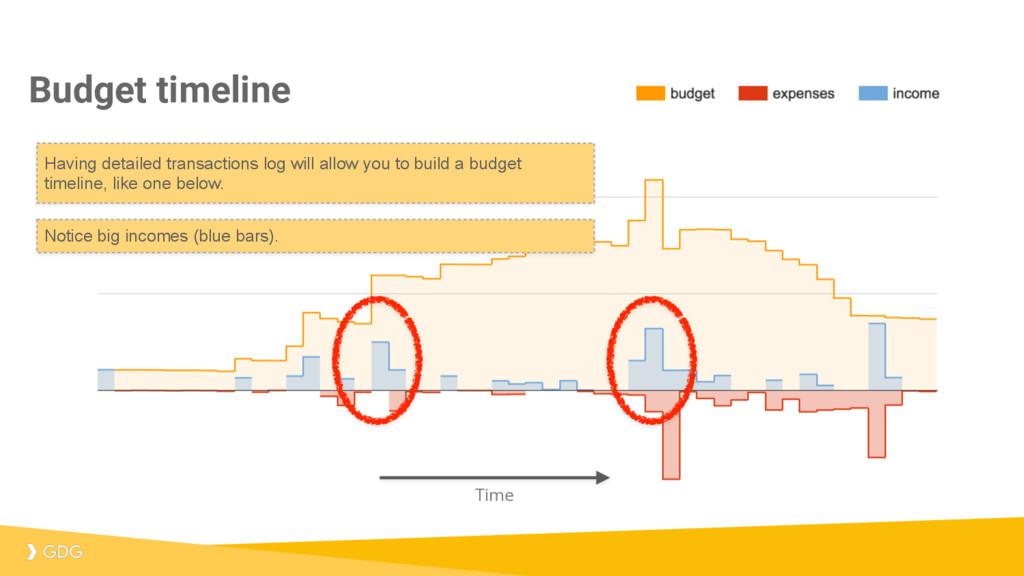 Budget timeline Time Having detailed transactio...