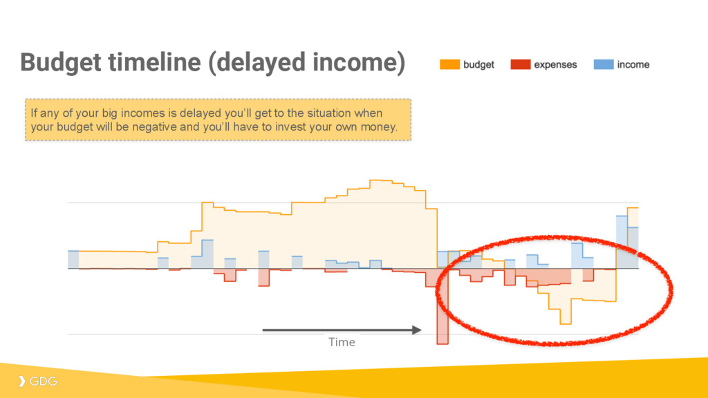 Budget timeline (delayed income) Time If any of...
