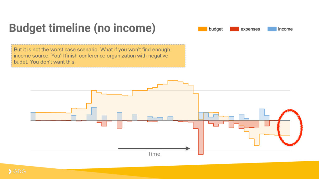 Budget timeline (no income) Time But it is not ...