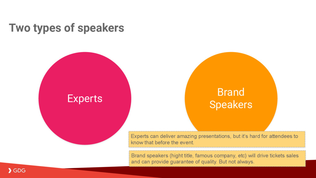 Two types of speakers Experts Brand Speakers Br...