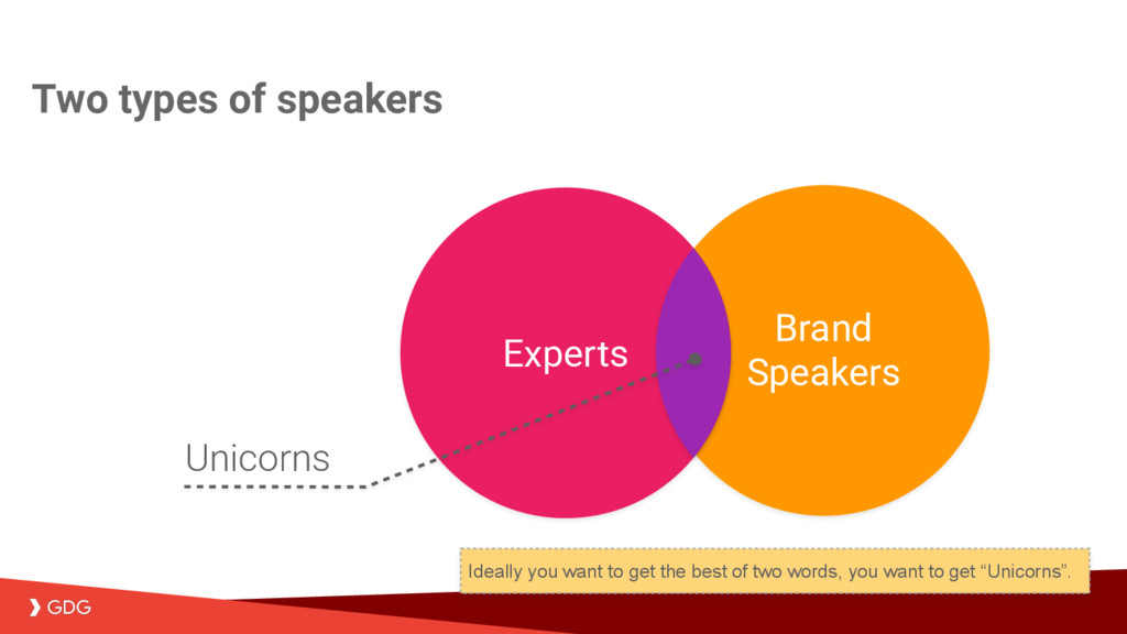 Brand Speakers Two types of speakers Experts Un...