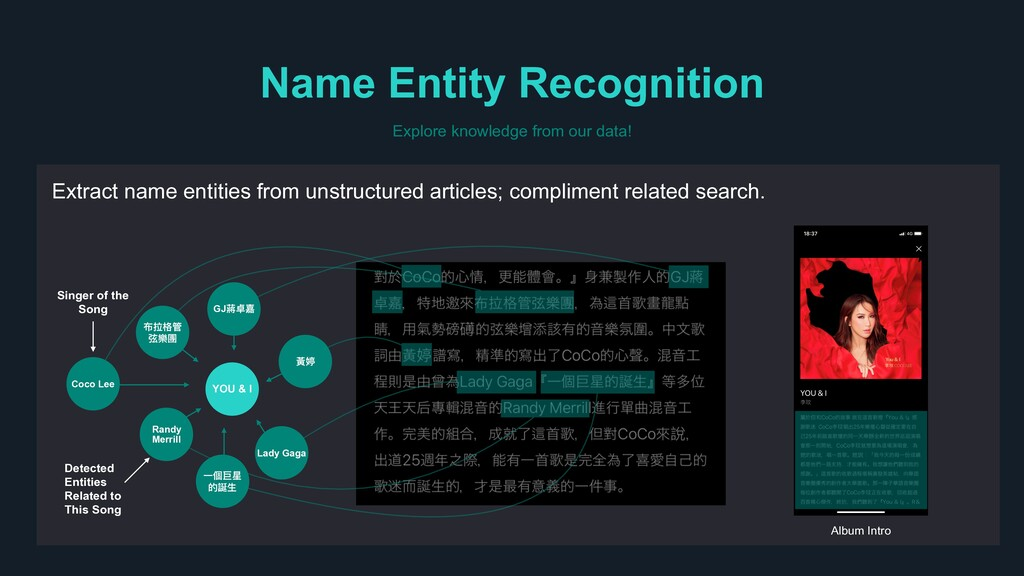 Extract name entities from unstructured article...