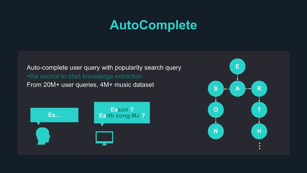 AutoComplete Auto-complete user query with popu...