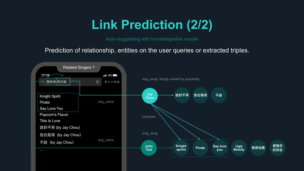Link Prediction (2/2) Auto-suggesting with know...