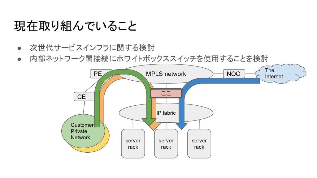 現在取り組んでいること ● 次世代サービスインフラに関する検討 ● 内部ネットワーク間接続にホ...