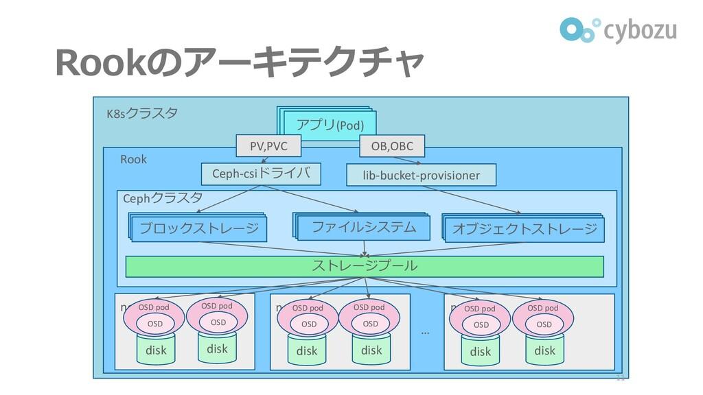 K8sクラスタ Rookのアーキテクチャ 11 アプリ ストレージプール Cephクラスタ n...