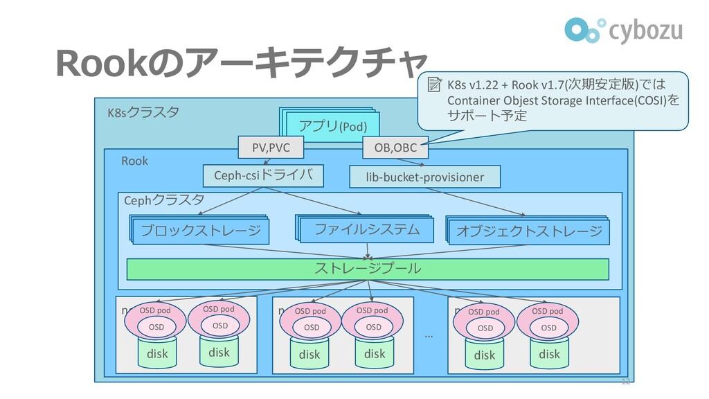 K8sクラスタ Rookのアーキテクチャ 12 アプリ ストレージプール Cephクラスタ n...
